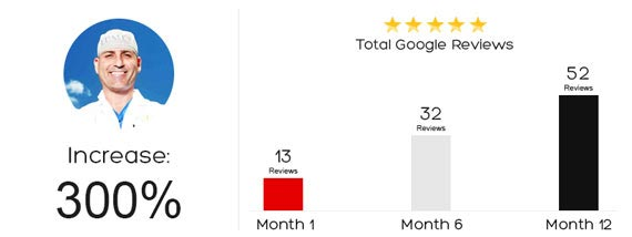 Get More Google Reviews - Google Reviews Acquisition
